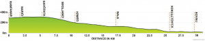 Route Profile - Kanfanar to Rovinj